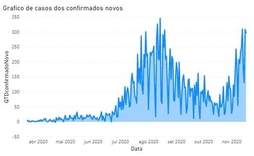 Gráfico de novos casos na Região Carbonífera. Maior pico registrado em agosto, está sendo alcançado este mês.
