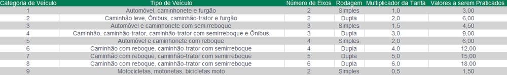 Tabela de preços tarifa de pedágio BR-101 em SC a partir deste domingo (9) — Foto: Arteris/Reprodução