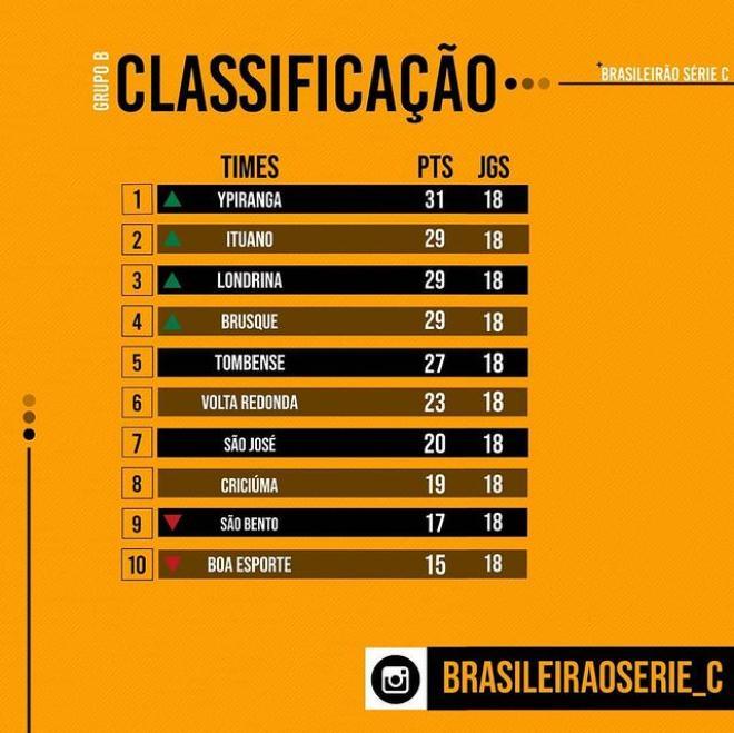 Foto: Divulgação/Instagram Brasileirão Série C