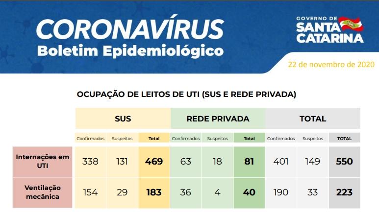 No relatório, outra tabela mostra os números na rede pública e privada de saúde om relação aos leitos de UTI.