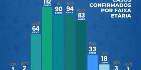 SC tem 501 casos confirmados e 17 mortes causadas por Covid-19