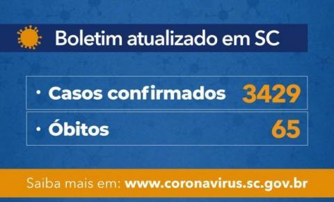 Governo do Estado confirma 3.429 casos e 65 óbitos por Covid-19