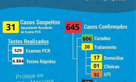 Sete novos confirmados e 11 curas por Covid-19 em Cocal do Sul