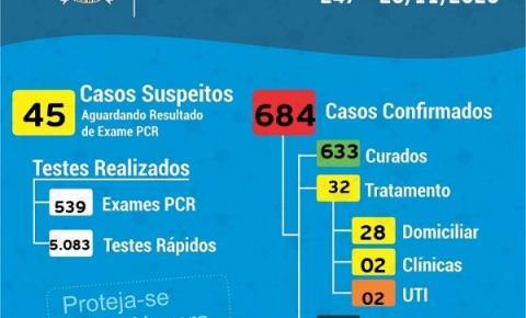 Doze novos casos positivos de Covid-19 em Cocal do Sul