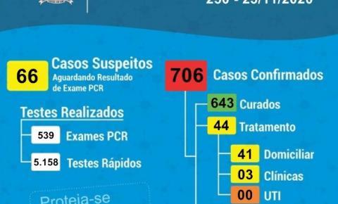 São 44 os casos ativos de Covid-19 em Cocal do Sul