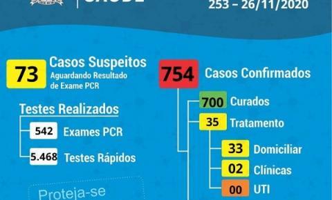 Cocal do Sul alcança a marca de 700 recuperados da Covid-19