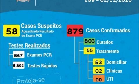 Recorde de casos de Covid-19 em um único dia em Cocal do Sul