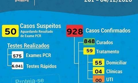 Cocal do Sul confirma mais 28 novos confirmados por Covid-19