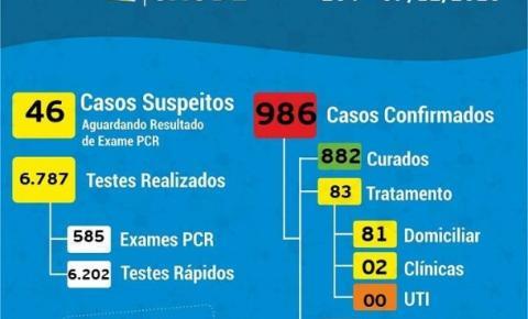 Coronavírus: 83 casos ativos em Cocal do Sul