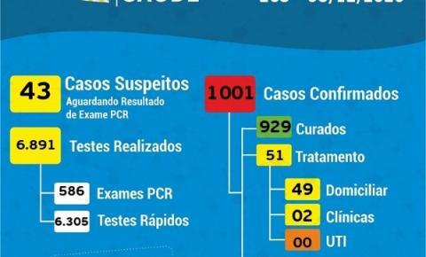 Cocal do Sul chega aos mil casos confirmados de Covid-19