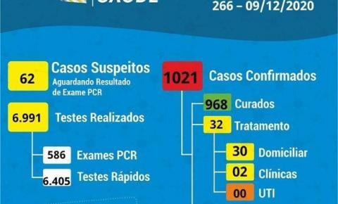 Coronavírus: 20 novos casos confirmados em Cocal do Sul