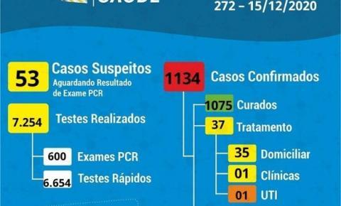 Coronavírus: 25 confirmados e 37 recuperados nesta terça em Cocal do Sul