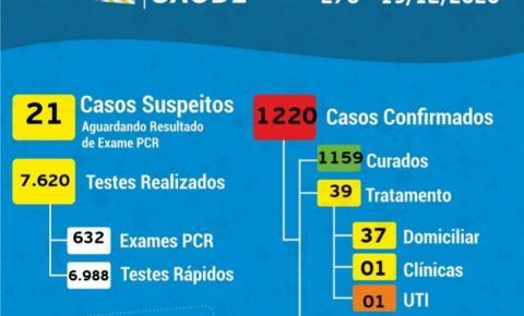 COVID-19: cinco novos confirmados em Cocal do Sul