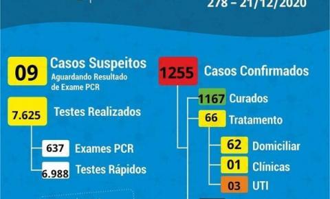 Coronavírus: 35 novos casos confirmados em Cocal do Sul