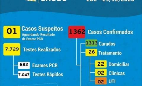 Coronavírus: 21 novos casos em Cocal do Sul