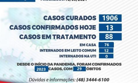 COVID-19: Cocal do Sul registra 28º óbito